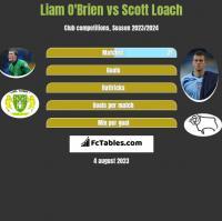 Liam O'Brien vs Scott Loach h2h player stats
