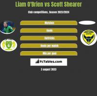 Liam O'Brien vs Scott Shearer h2h player stats