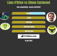 Liam O'Brien vs Simon Eastwood h2h player stats