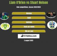 Liam O'Brien vs Stuart Nelson h2h player stats