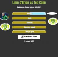 Liam O'Brien vs Ted Cann h2h player stats