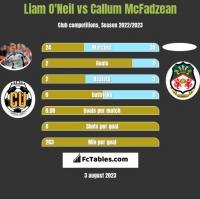Liam O'Neil vs Callum McFadzean h2h player stats