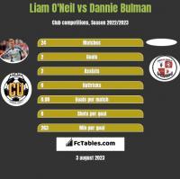 Liam O'Neil vs Dannie Bulman h2h player stats