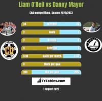 Liam O'Neil vs Danny Mayor h2h player stats