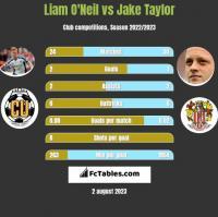 Liam O'Neil vs Jake Taylor h2h player stats