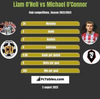 Liam O'Neil vs Michael O'Connor h2h player stats