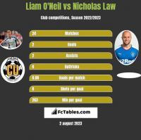 Liam O'Neil vs Nicholas Law h2h player stats