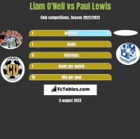 Liam O'Neil vs Paul Lewis h2h player stats