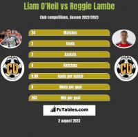 Liam O'Neil vs Reggie Lambe h2h player stats