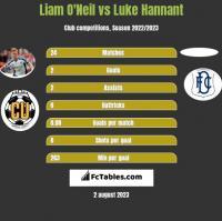 Liam O'Neil vs Luke Hannant h2h player stats
