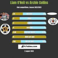 Liam O'Neil vs Archie Collins h2h player stats