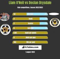 Liam O'Neil vs Declan Drysdale h2h player stats