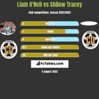 Liam O'Neil vs Shilow Tracey h2h player stats