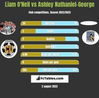 Liam O'Neil vs Ashley Nathaniel-George h2h player stats