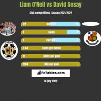 Liam O'Neil vs David Sesay h2h player stats