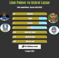 Liam Palmer vs Achraf Lazaar h2h player stats