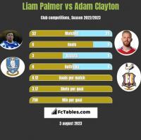 Liam Palmer vs Adam Clayton h2h player stats