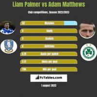 Liam Palmer vs Adam Matthews h2h player stats