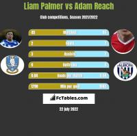 Liam Palmer vs Adam Reach h2h player stats