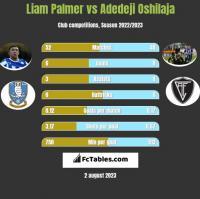 Liam Palmer vs Adedeji Oshilaja h2h player stats