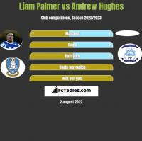 Liam Palmer vs Andrew Hughes h2h player stats