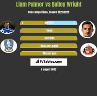 Liam Palmer vs Bailey Wright h2h player stats