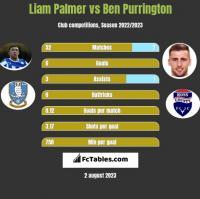 Liam Palmer vs Ben Purrington h2h player stats