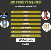 Liam Palmer vs Billy Jones h2h player stats