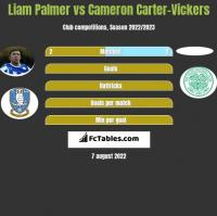 Liam Palmer vs Cameron Carter-Vickers h2h player stats