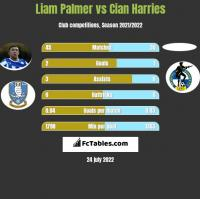 Liam Palmer vs Cian Harries h2h player stats