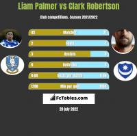 Liam Palmer vs Clark Robertson h2h player stats