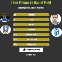 Liam Palmer vs Daniel Pudil h2h player stats