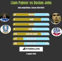 Liam Palmer vs Declan John h2h player stats