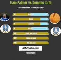 Liam Palmer vs Dominic Iorfa h2h player stats