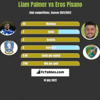 Liam Palmer vs Eros Pisano h2h player stats