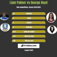 Liam Palmer vs George Boyd h2h player stats