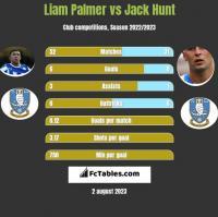 Liam Palmer vs Jack Hunt h2h player stats