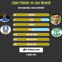 Liam Palmer vs Joe Newell h2h player stats