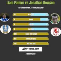 Liam Palmer vs Jonathan Howson h2h player stats
