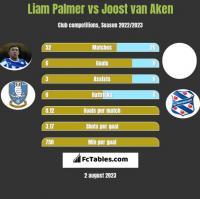 Liam Palmer vs Joost van Aken h2h player stats