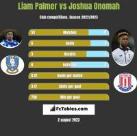 Liam Palmer vs Joshua Onomah h2h player stats