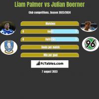 Liam Palmer vs Julian Boerner h2h player stats