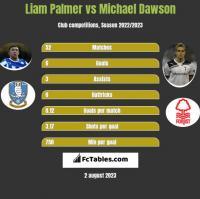 Liam Palmer vs Michael Dawson h2h player stats