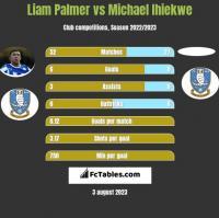 Liam Palmer vs Michael Ihiekwe h2h player stats