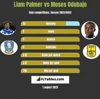 Liam Palmer vs Moses Odubajo h2h player stats