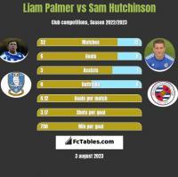 Liam Palmer vs Sam Hutchinson h2h player stats