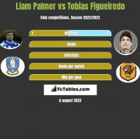 Liam Palmer vs Tobias Figueiredo h2h player stats