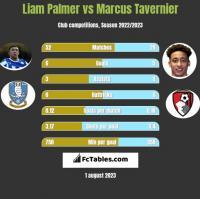 Liam Palmer vs Marcus Tavernier h2h player stats