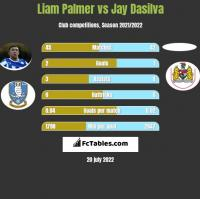 Liam Palmer vs Jay Dasilva h2h player stats