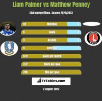 Liam Palmer vs Matthew Penney h2h player stats